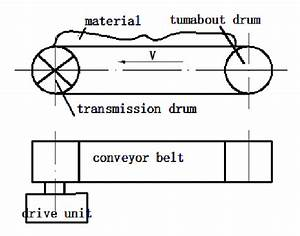 Working Principle Diagram Of Belt Conveyor