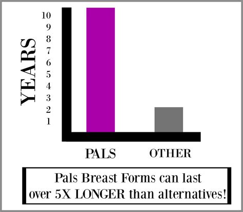 supergel usa gel manufacturers  pals breast forms