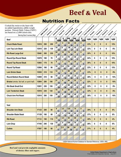 beef nutrition facts chart nutritional information ideas   house   nutrition