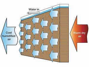 Cool humidification - using humidifiers for evaporating ...