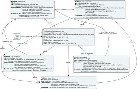 Similiar Pneumonia Concept Map Example Keywords