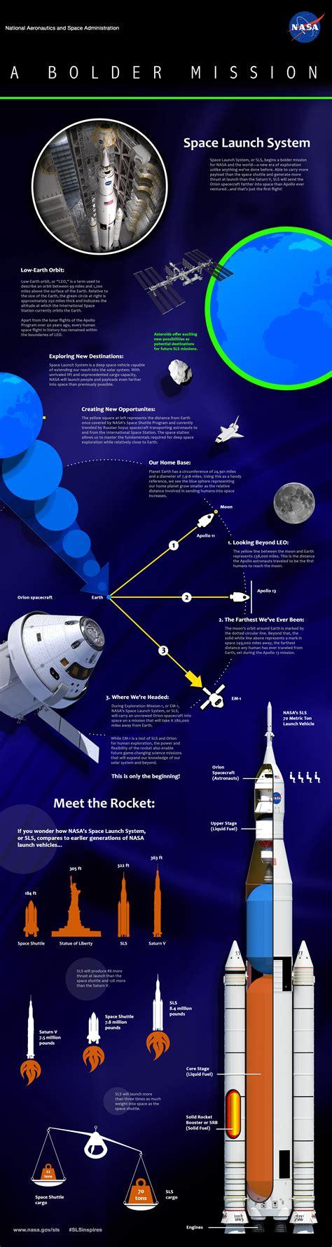 NASA SLS - Pics about space