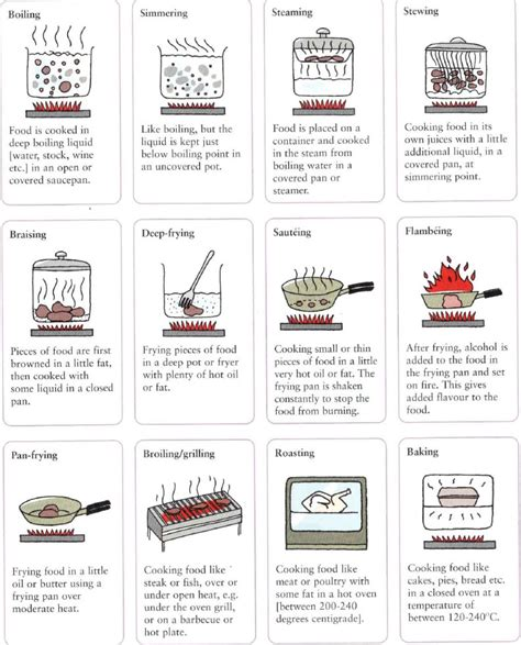 cuisine techniques different ways to cook food methods of cooking food