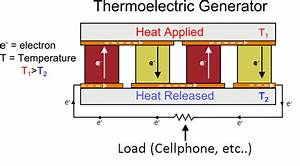 Thermoelectric Generator  Teg   U00ab Generators  U00ab The Electric