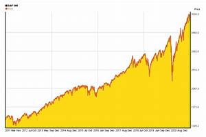 S P 500 Index 10 Years Chart Of Performance 5yearcharts