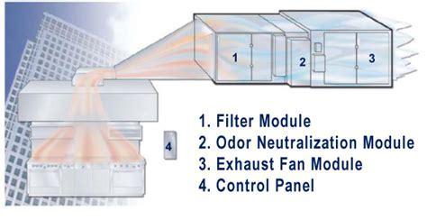 Envitec: Kitchen Hood Exhaust Filtration