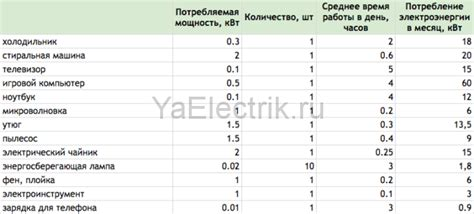 Таблица потребляемой мощности электро приборами.