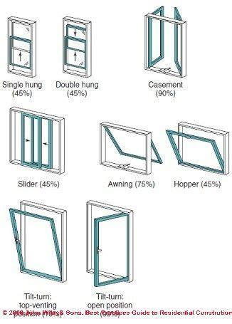 pin  dana kojan  window treatments home window repair window repair window styles