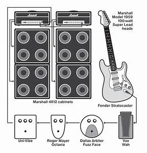 Setting Up Effects