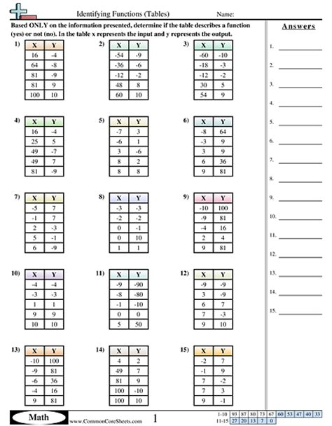 5th grade 187 input output tables worksheets 5th grade