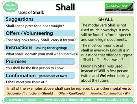 Shall  English Grammar