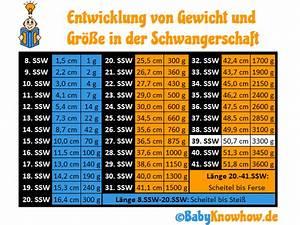 Gewicht Baby Ssw Berechnen : 39 ssw geburtsanzeichen wehen unterleibsschmerzen ~ Themetempest.com Abrechnung