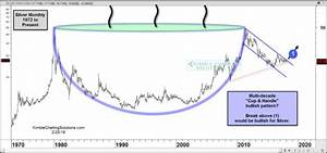 Silver Mother Of All Bullish Cup Handle Patterns