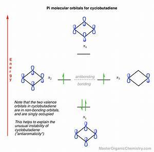 Cyclobutadiene  How To Build Up The Molecular Orbital Diagram