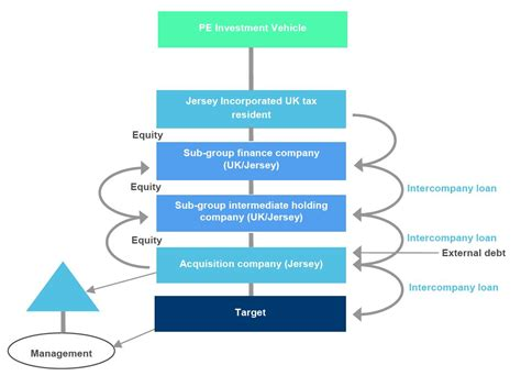 Private Equity - Jersey LBO/MBO Acquisition Structures