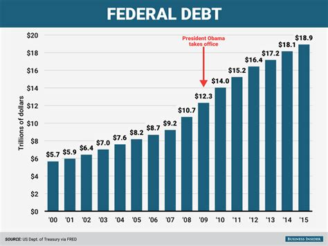 How Much Is The U S National Debt Donald Has Debuted A 39 Of Charts 39 So We
