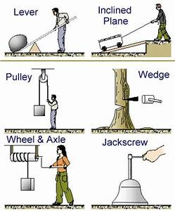 34 best images about Simple Machines on Pinterest ...