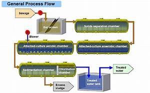 Conventional Sewage Treatment Plant   Hitachi Aqua