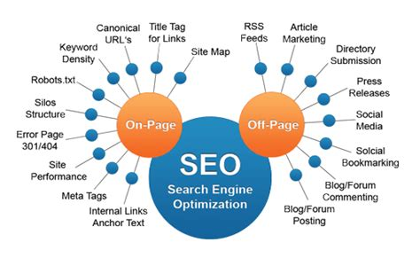 Off Page Seo Useful Strategies Boost Your Ranking