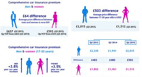 Uk Car Insurance Premiums On The Rise