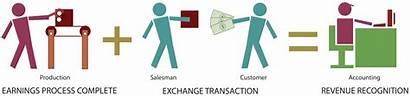Revenue Recognition Process Transaction Elements Basic Principlesofaccounting