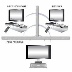 Transmetteur Sans Fil Tv : transmetteur audio video cgv freeline bb3tv ~ Dailycaller-alerts.com Idées de Décoration