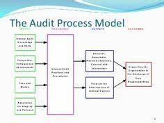 Chart Auditor Job Description Internal Audit Flow Chart Grc Workflow Diagram