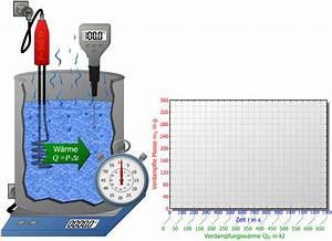 Spezifische Wärme Berechnen : spezifische verdampfungsw rme maschinenbau physik ~ Themetempest.com Abrechnung