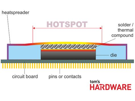 heat sink materials comparison thermal paste comparison part one applying grease and more