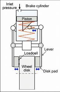 Schematic Structure Of The Brake Caliper