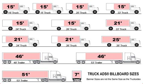 Truck Sizes by Truck Ads 174 Media Kit Truck Side Display Options 1