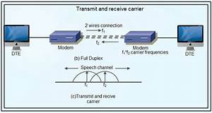 Easy Notes  What Is A Modem  Types Of Modems