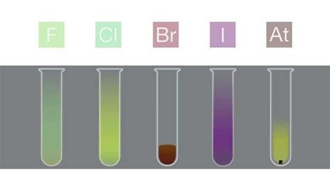 properties of color why halogens are coloured the chemistry guru