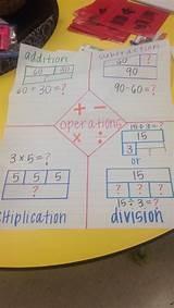 Venn Diagram Of Multiplication And Division