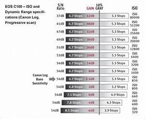 Canon U S A Inc Eos C100