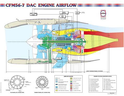 Cfm56-7 Sac_dac_oil_schematic_word文档在线阅读与下载_无忧文档