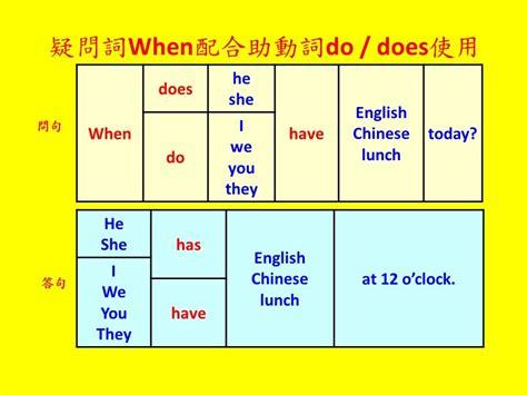 英文基礎文法 14  助動詞do & Does用法(basic English Grammar  How To