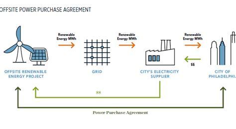municipal energy master plan office  sustainability