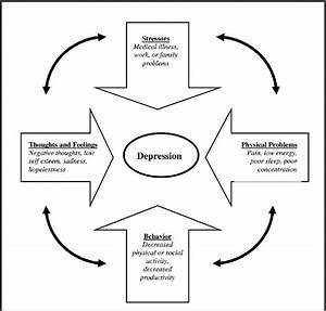 Figure  The Cycle Of Depression  Source  Impact  Late Life