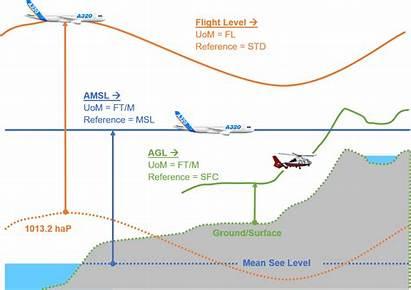 Vertical Gnd Airspace Limits Aixm Confluence Unl