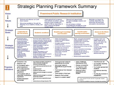 Strategic Planning Template