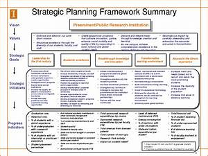 strategic planning template tryprodermagenixorg With technology strategy document template