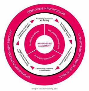 Higher Education Academy Frameworks