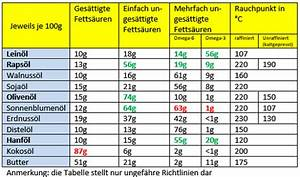 Omega 3 Fettsäuren Lebensmittel : die besten tipps f r eine fettarme ern hrung alle infos hier ~ Frokenaadalensverden.com Haus und Dekorationen