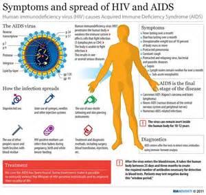... Internet Site, Aid Nur, Website, Web Site, Hiv Nur, 16 Signs, Hiv Aid Immune System/AIDS