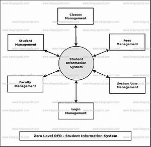 Data Flow Diagram Student Information Management System