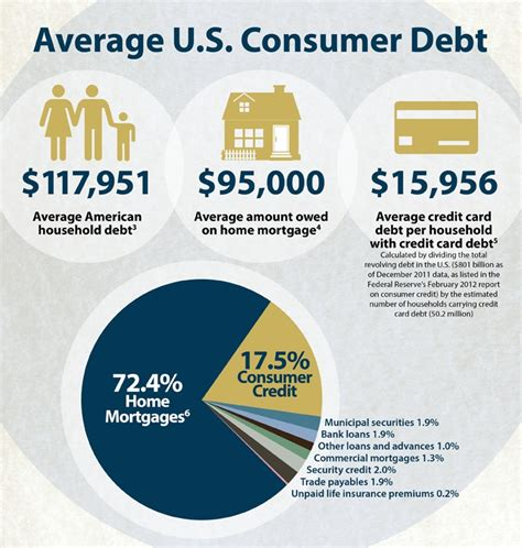 A credit card limit is set when you're approved for a credit card and is the maximum amount of credit you can use on your card. Credit card debt makes up for lack of income growth: Credit card debt outstanding back up to ...