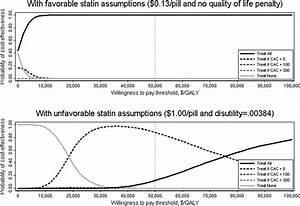Using The Coronary Artery Calcium Score To Guide Statin