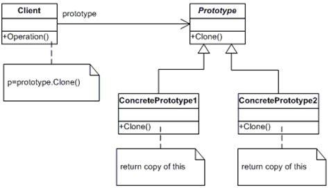 prototype pattern kullanimi oop design patterns