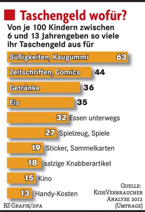 Wieviel Spart Ihr Im Monat by Taschengeldrekord F 252 R Deutschlands Nachwuchs Panorama
